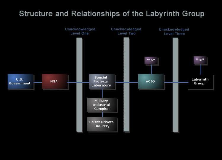 Structure of the Lybi Grp